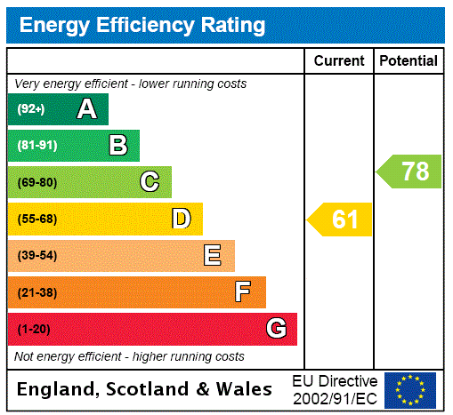EPC Graph for Hampstead, London