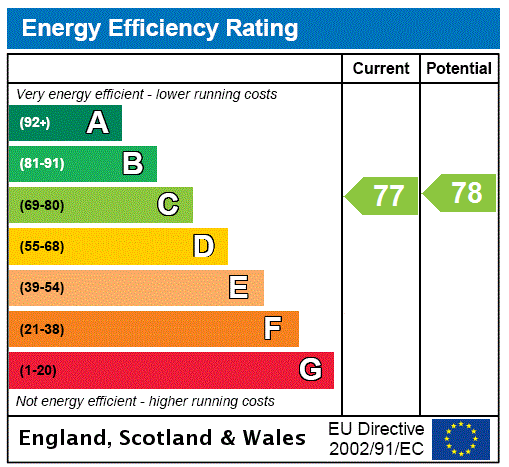EPC Graph for Swiss Cottage, London
