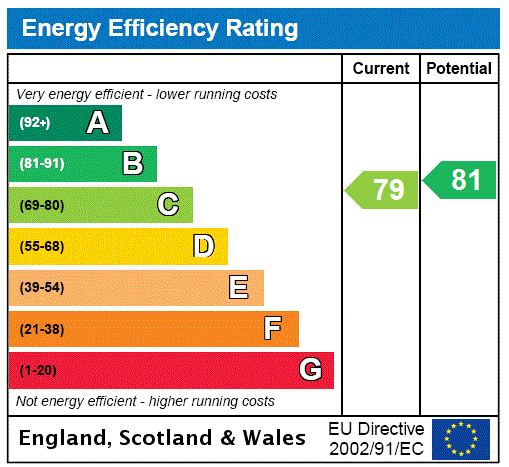 EPC Graph for Willesden Green, London