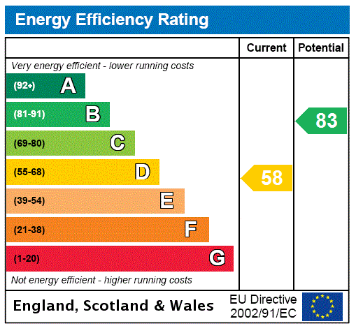 EPC Graph for Oakleigh Road North, London