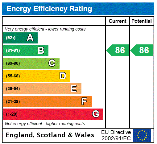 EPC Graph for Amberley Road, 82 Amberley Road, London