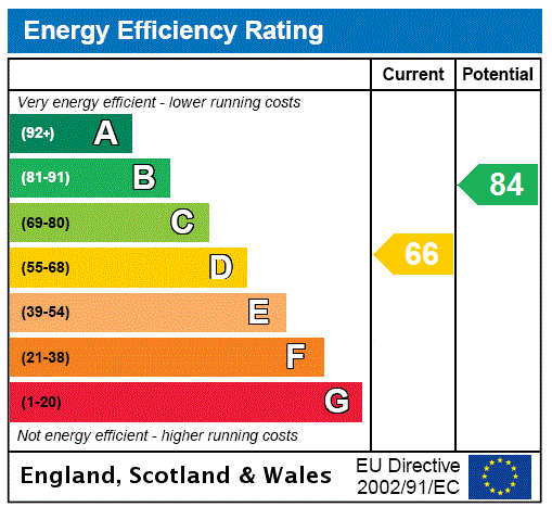EPC Graph for George Street, London