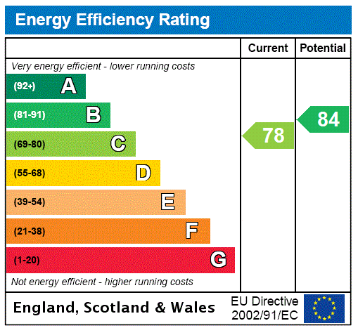 EPC Graph for Barnet