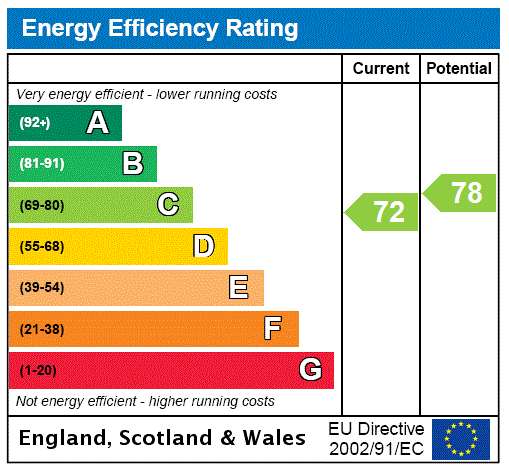EPC Graph for Queensdale Crescent, London
