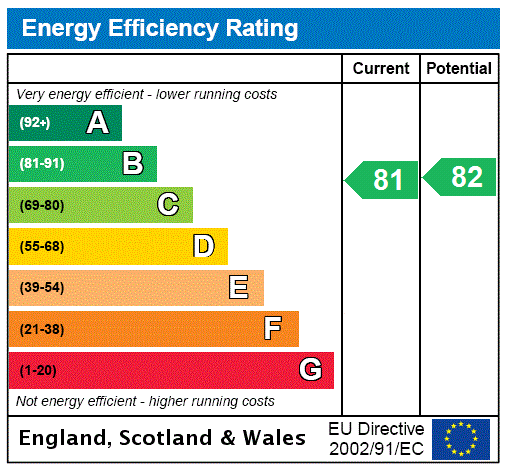 EPC Graph for Queens Road, 6 Queens Road, London