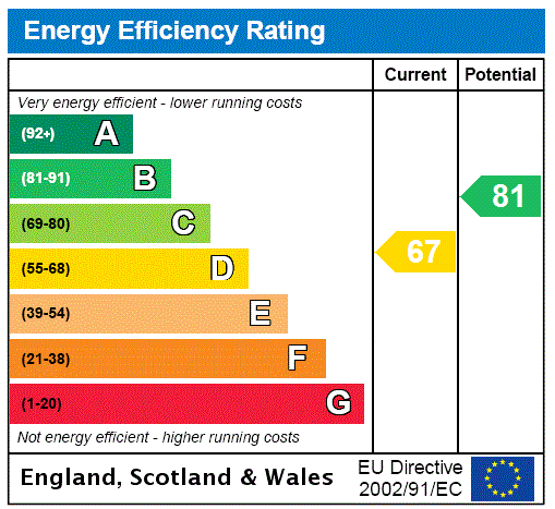 EPC Graph for Adelaide Road, London