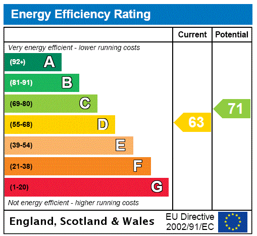 EPC Graph for Wymering Road, London